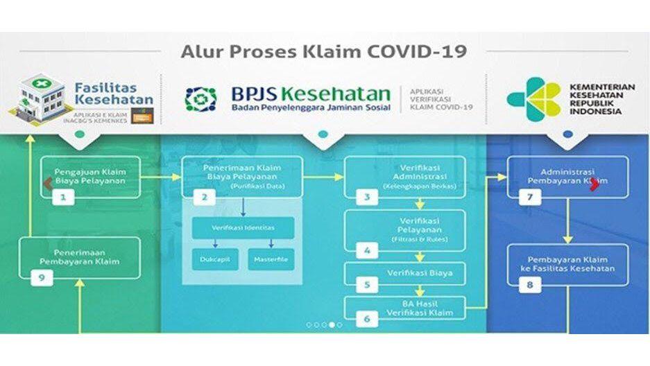 BPJS Kesehatan Ungkap Syarat Pengajuan Klaim Covid-19